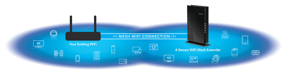 Easily Create a Mesh WiFi 6 System with your Existing Router