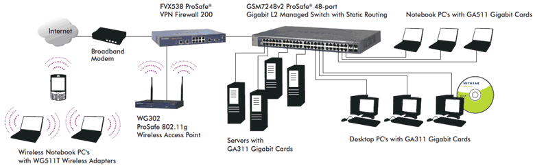 GSM7224v2 and GSM7248v2 Diagram
