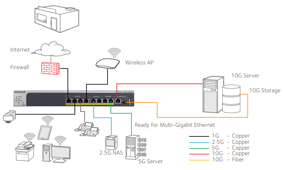 Desktop Switch with 10G Uplinks Application 1