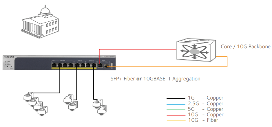 Desktop Switch with 10G Uplinks Application 2