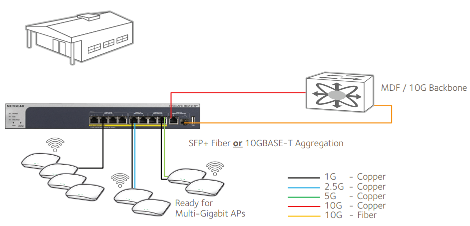 Desktop Switch with 10G Uplinks Application 3